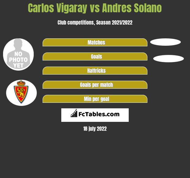 Carlos Vigaray infographic statistics for Atletico Madrid B