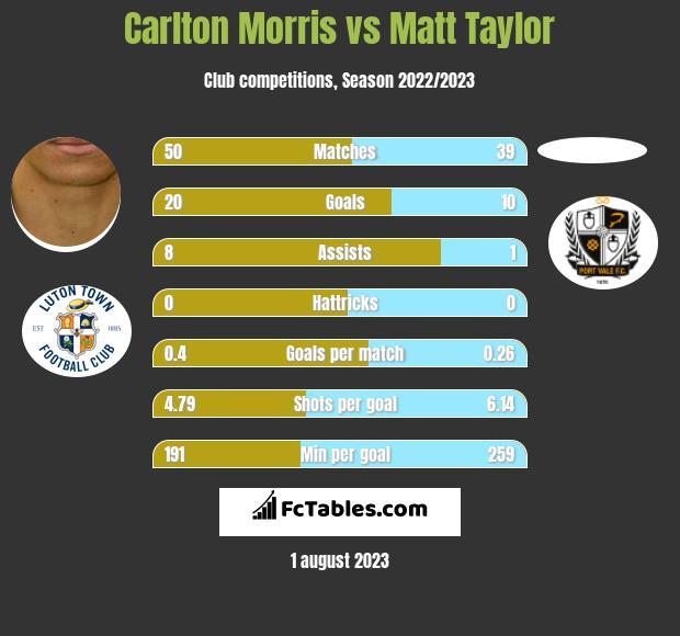 Carlton Morris vs Matt Taylor h2h player stats