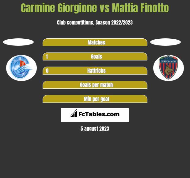 Carmine Giorgione vs Mattia Finotto h2h player stats