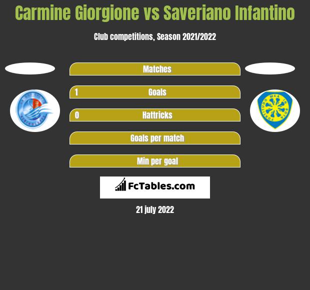 Carmine Giorgione vs Saveriano Infantino h2h player stats