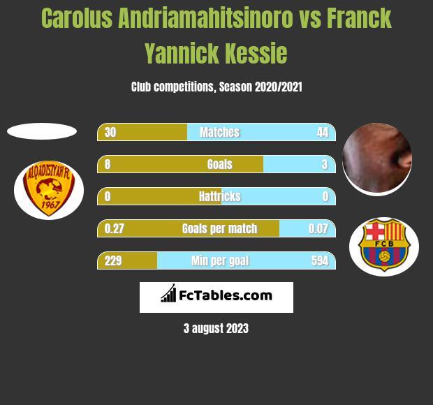 Carolus Andriamahitsinoro vs Franck Yannick Kessie h2h player stats