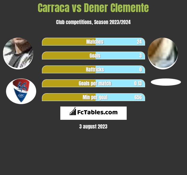 Carraca vs Dener Clemente infographic