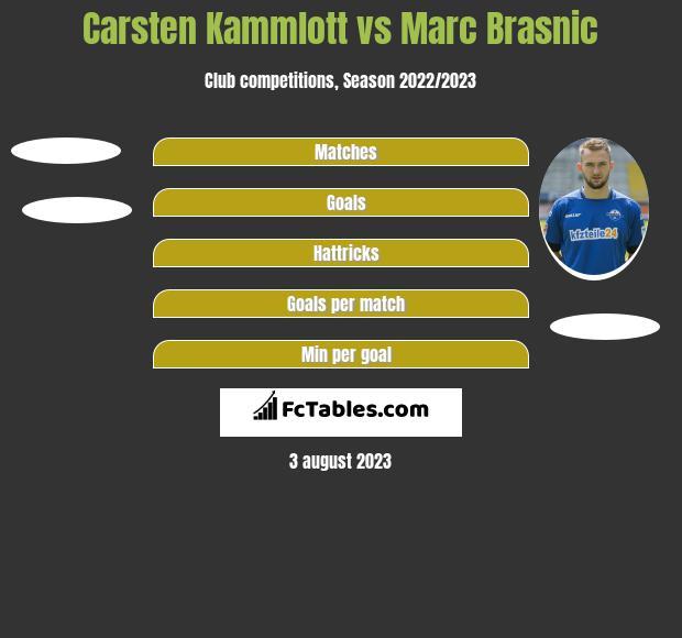 Carsten Kammlott vs Marc Brasnic h2h player stats