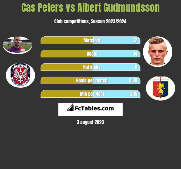 Cas Peters vs Albert Gudmundsson h2h player stats