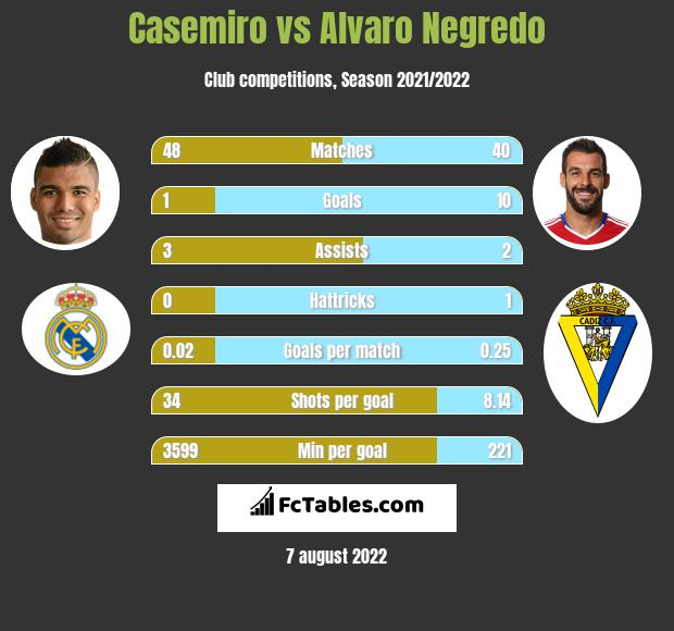 Casemiro infographic statistics for Real Madryt