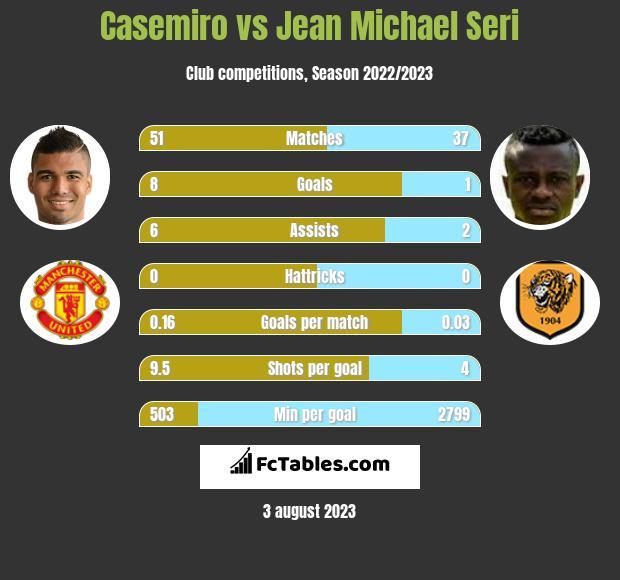 Casemiro vs Jean Michael Seri infographic