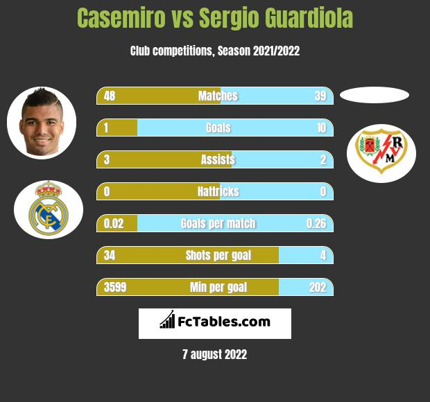 Casemiro vs Sergio Guardiola infographic