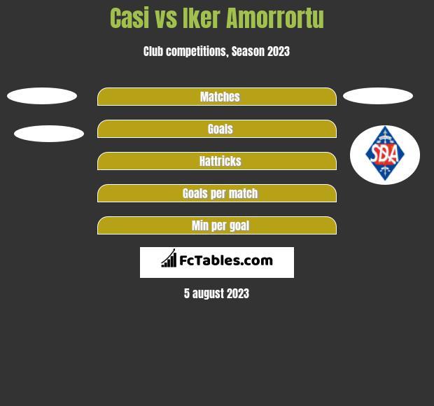 Casi vs Iker Amorrortu h2h player stats