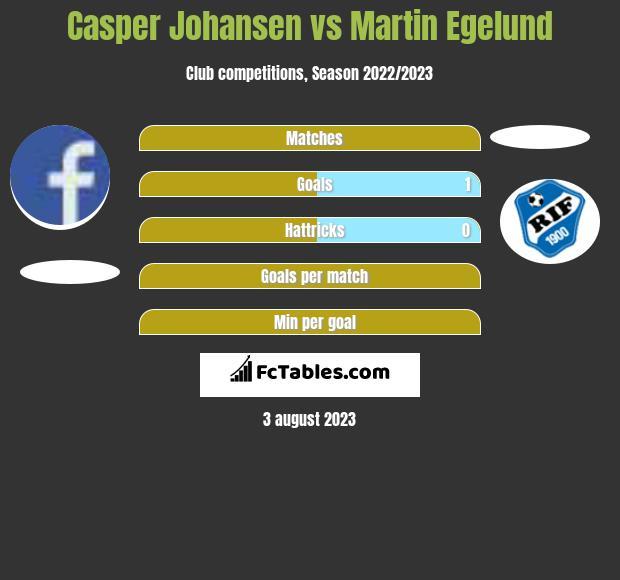 Casper Johansen vs Martin Egelund h2h player stats
