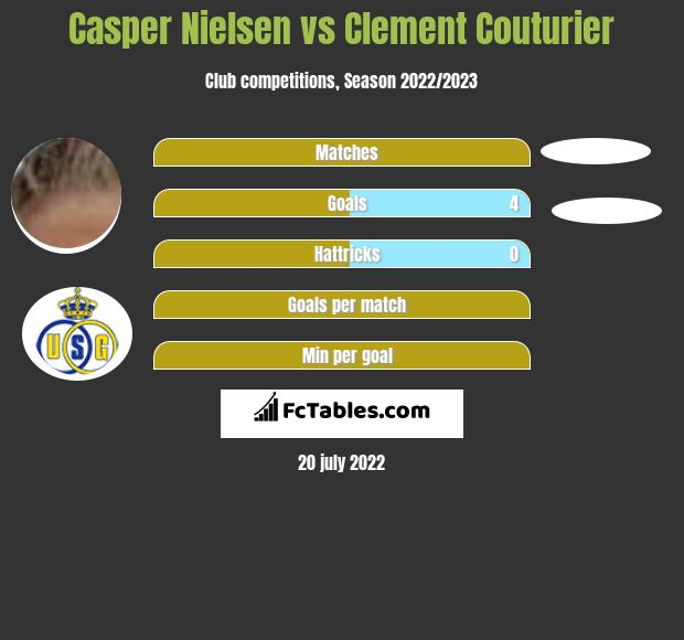 Casper Nielsen vs Clement Couturier h2h player stats