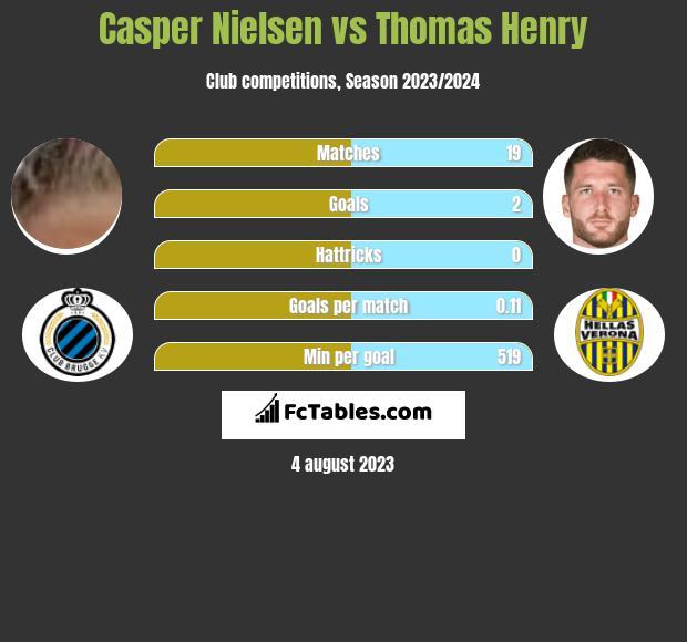 Casper Nielsen vs Thomas Henry infographic