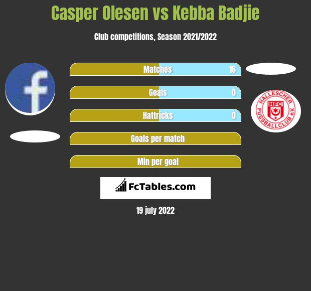 Casper Olesen vs Kebba Badjie h2h player stats