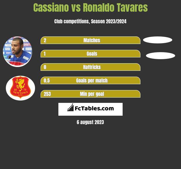 Cassiano vs Ronaldo Tavares h2h player stats