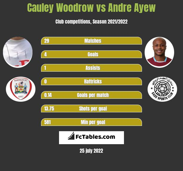 Cauley Woodrow vs Andre Ayew h2h player stats