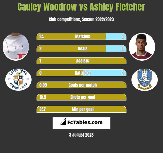 Cauley Woodrow vs Ashley Fletcher h2h player stats