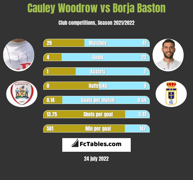 Cauley Woodrow vs Borja Baston h2h player stats