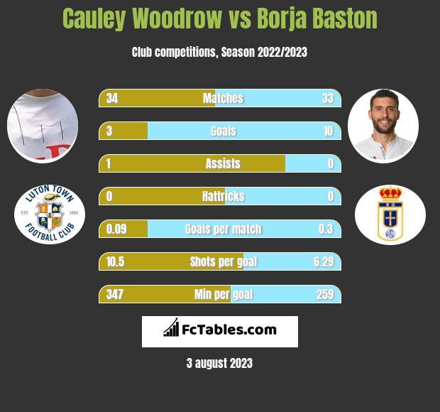 Cauley Woodrow vs Borja Baston infographic