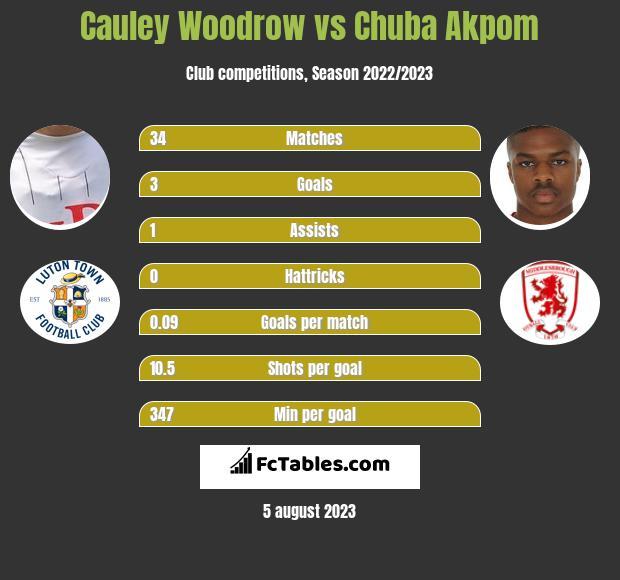 Cauley Woodrow vs Chuba Akpom h2h player stats
