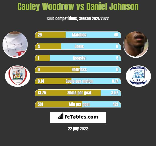 Cauley Woodrow vs Daniel Johnson h2h player stats