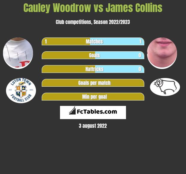 Cauley Woodrow vs James Collins h2h player stats