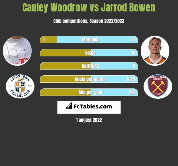 Cauley Woodrow vs Jarrod Bowen h2h player stats