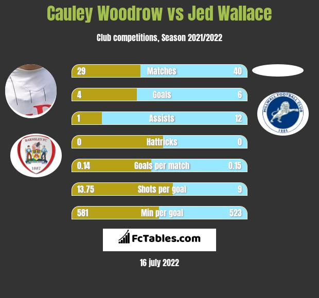 Cauley Woodrow vs Jed Wallace infographic