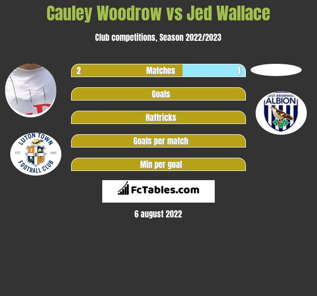 Cauley Woodrow vs Jed Wallace h2h player stats