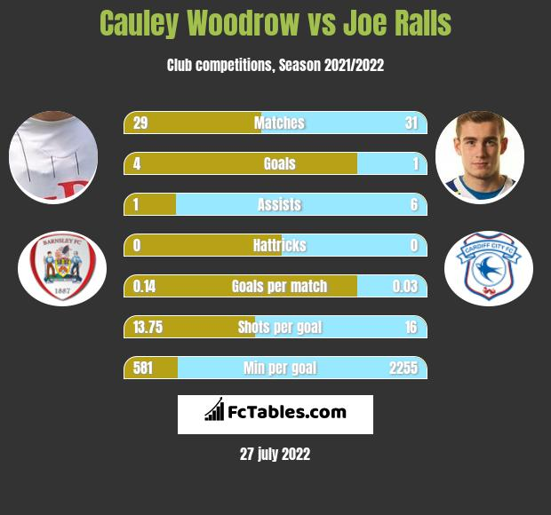 Cauley Woodrow vs Joe Ralls h2h player stats
