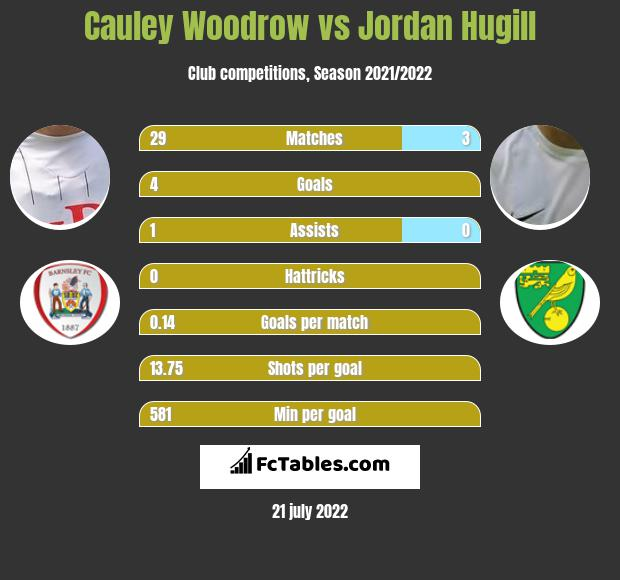Cauley Woodrow vs Jordan Hugill h2h player stats