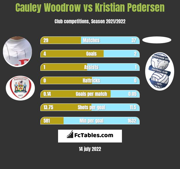 Cauley Woodrow vs Kristian Pedersen h2h player stats