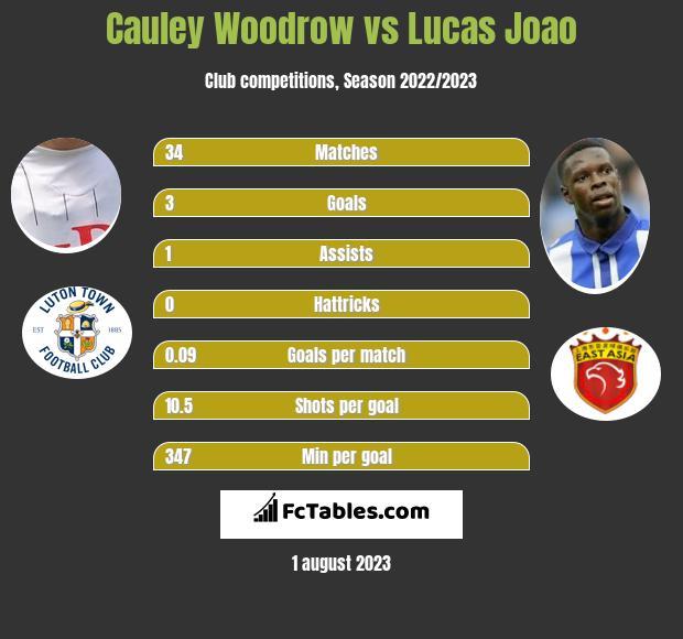 Cauley Woodrow vs Lucas Joao h2h player stats