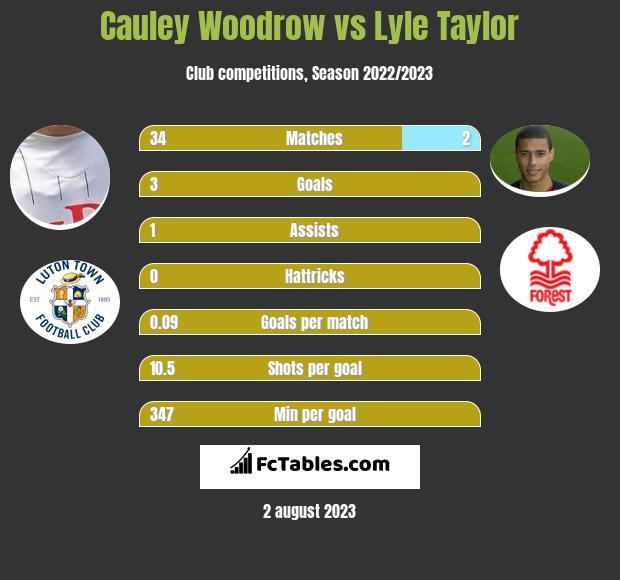 Cauley Woodrow vs Lyle Taylor h2h player stats