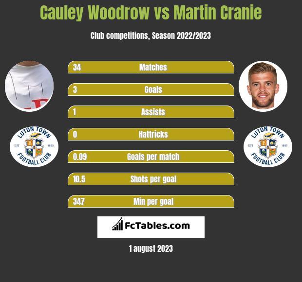 Cauley Woodrow vs Martin Cranie h2h player stats