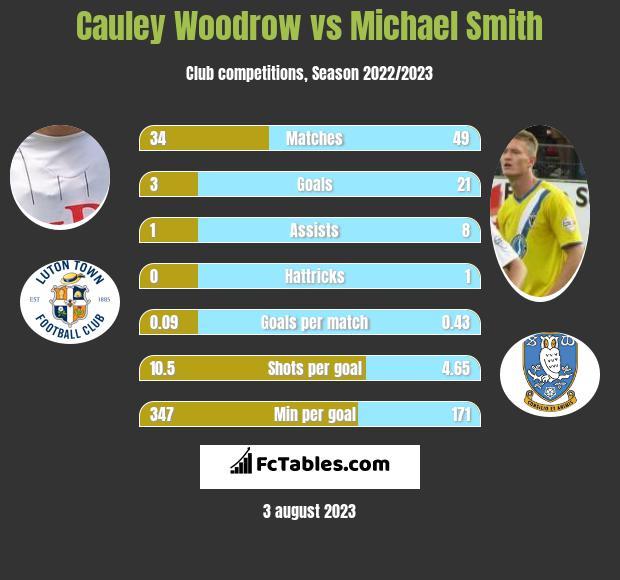 Cauley Woodrow vs Michael Smith h2h player stats