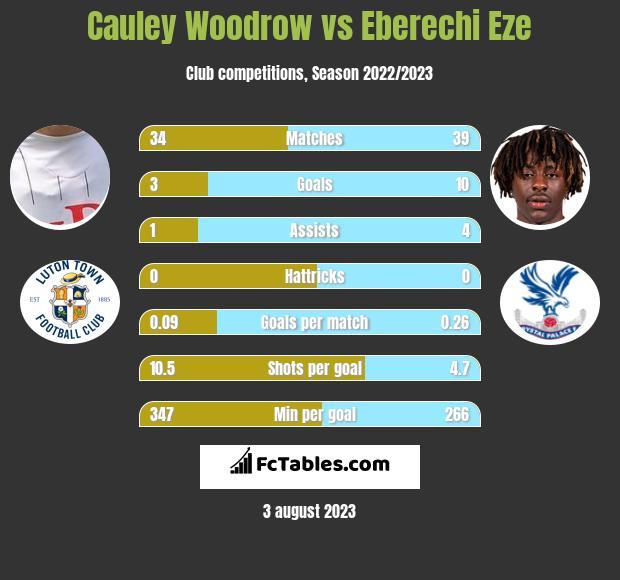 Cauley Woodrow vs Eberechi Eze h2h player stats