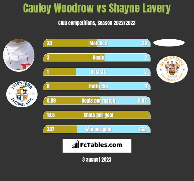 Cauley Woodrow vs Shayne Lavery h2h player stats