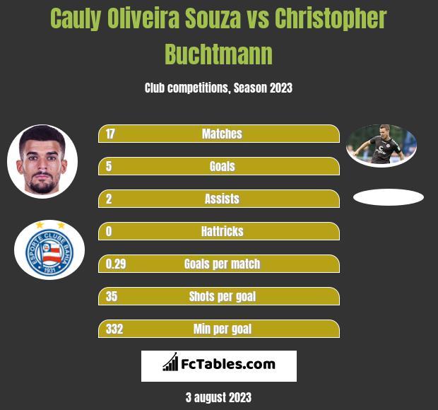 Cauly Oliveira Souza vs Christopher Buchtmann h2h player stats