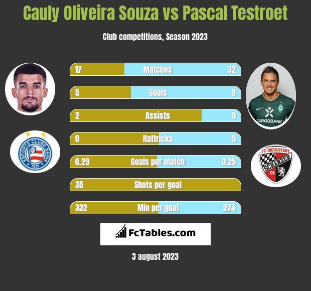 Cauly Oliveira Souza vs Pascal Testroet h2h player stats