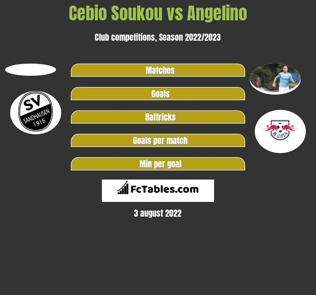 Cebio Soukou vs Angelino h2h player stats