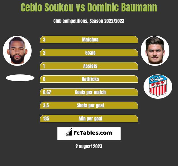 Cebio Soukou vs Dominic Baumann h2h player stats