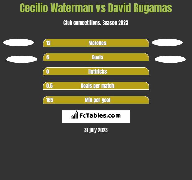 Cecilio Waterman vs David Rugamas h2h player stats