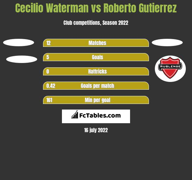Cecilio Waterman vs Roberto Gutierrez h2h player stats