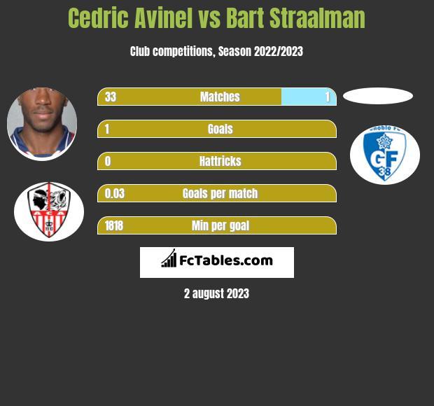 Cedric Avinel vs Bart Straalman infographic