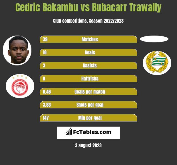 Cedric Bakambu vs Bubacarr Trawally h2h player stats