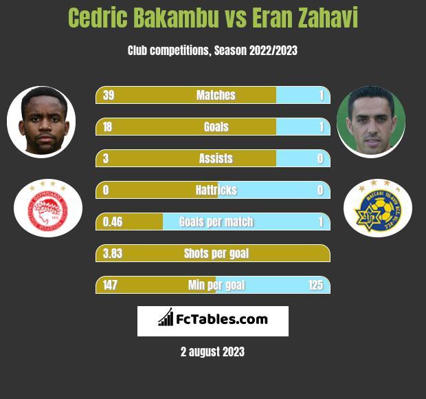 Cedric Bakambu vs Eran Zahavi infographic