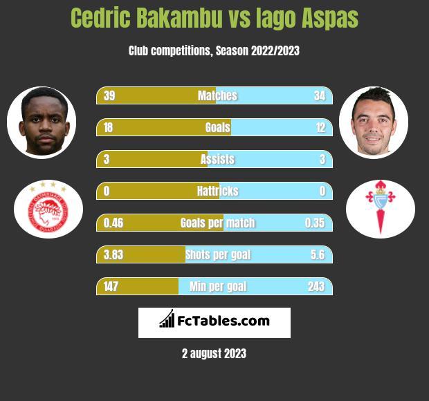 Cedric Bakambu vs Iago Aspas h2h player stats