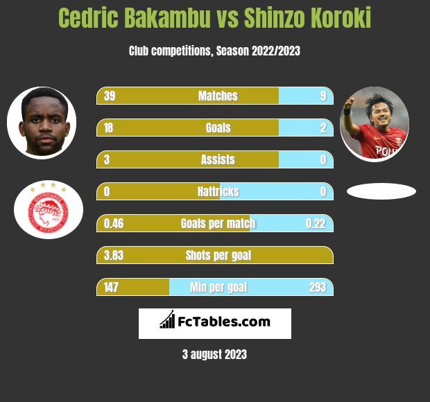 Cedric Bakambu vs Shinzo Koroki h2h player stats
