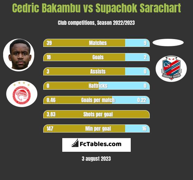 Cedric Bakambu vs Supachok Sarachart h2h player stats