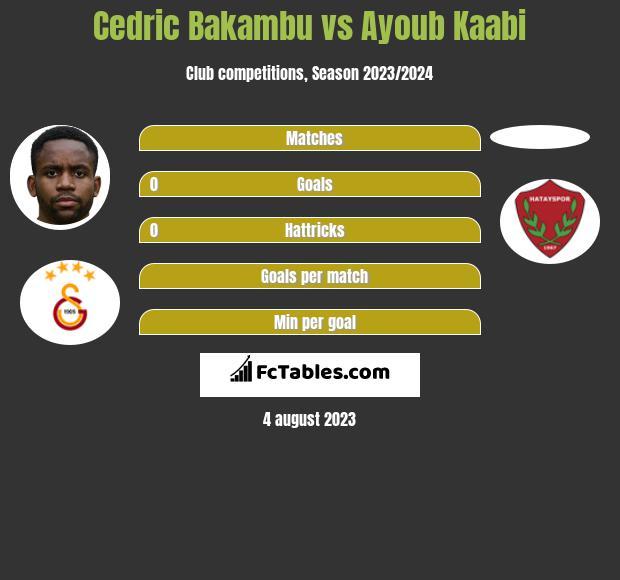Cedric Bakambu vs Ayoub Kaabi h2h player stats