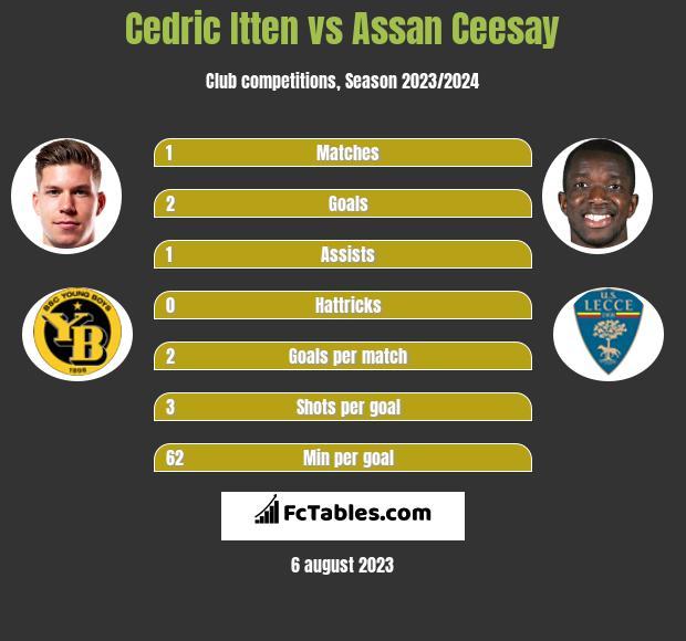 Cedric Itten vs Assan Ceesay h2h player stats